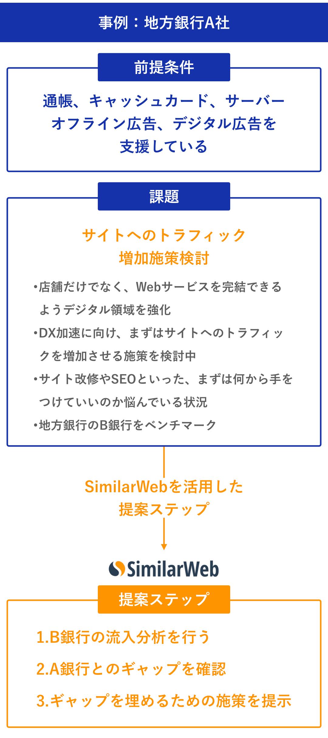 大日本印刷株式会社:加藤 綱貴 事例:地方銀行A社