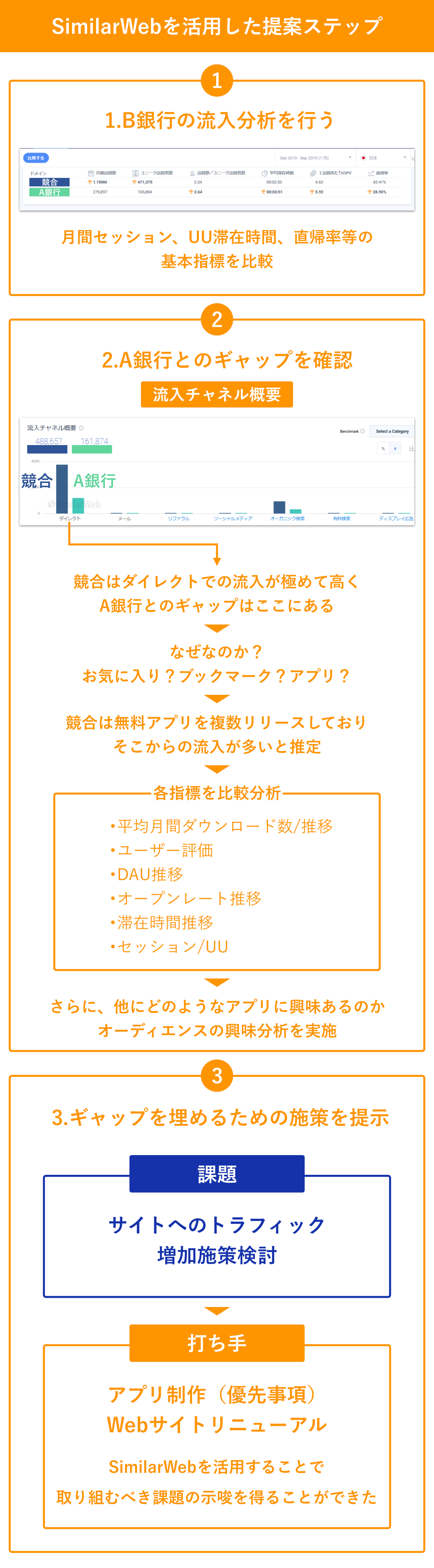 大日本印刷株式会社:加藤 綱貴 SimilarWebを活用した提案ステップ