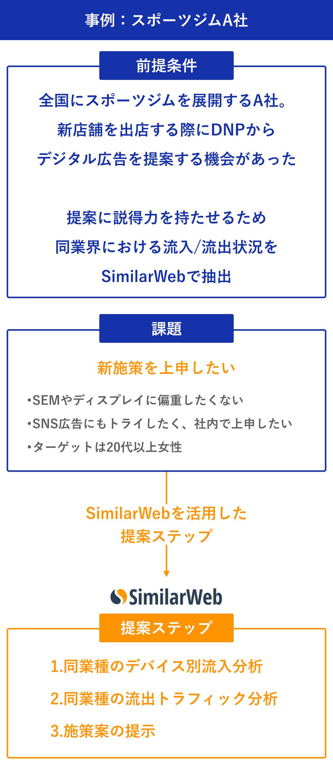 大日本印刷株式会社:加藤 綱貴 事例:スポーツジムA社
