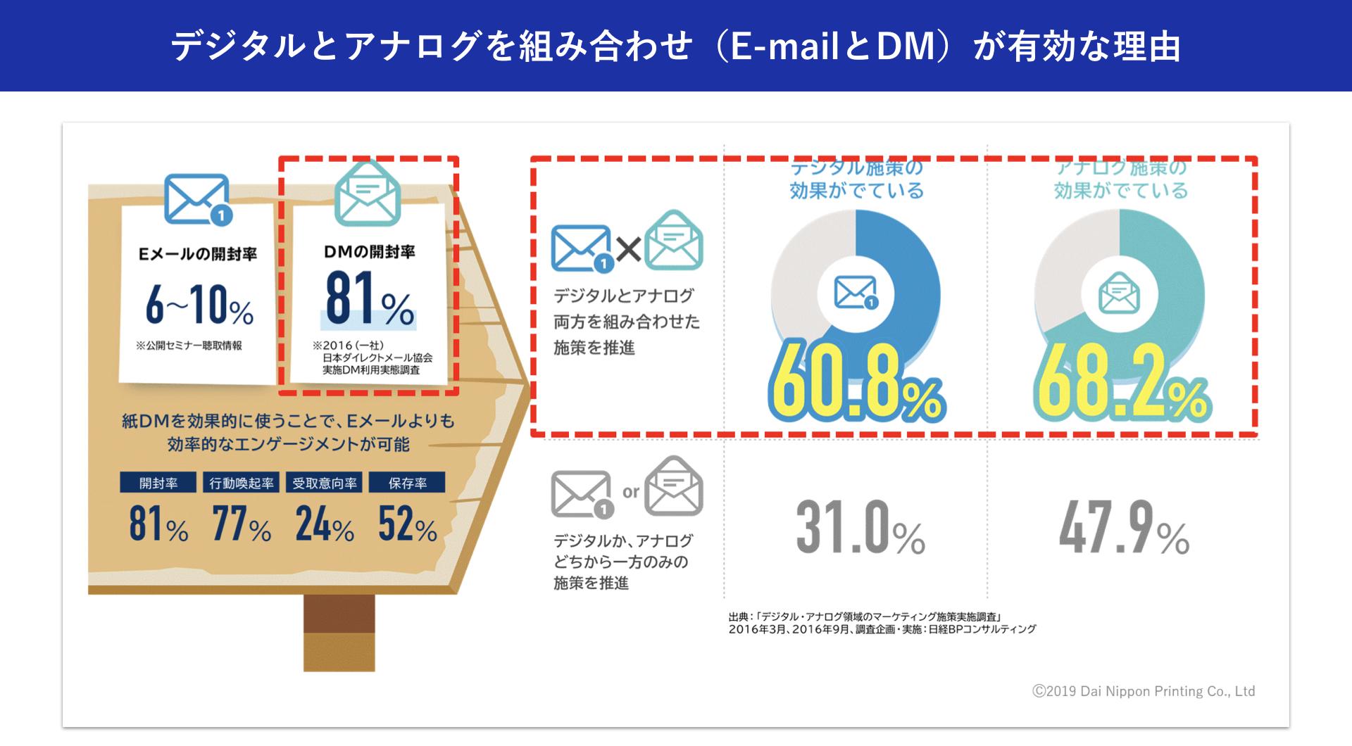 大日本印刷株式会社:加藤 綱貴 デジタルとアナログを組み合わせた(E-mailとDM)が有効な理由
