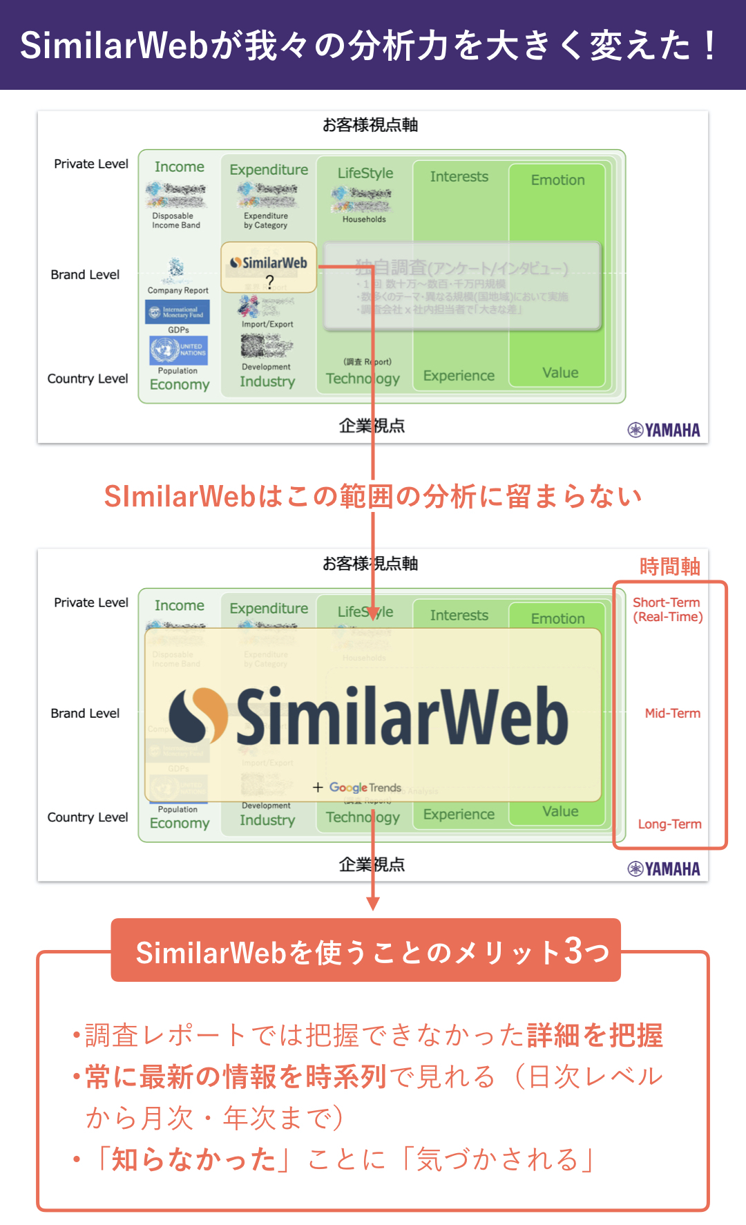 ヤマハ株式会社:濱崎司_SimilarWebが我々の分析力を大きく変えた!