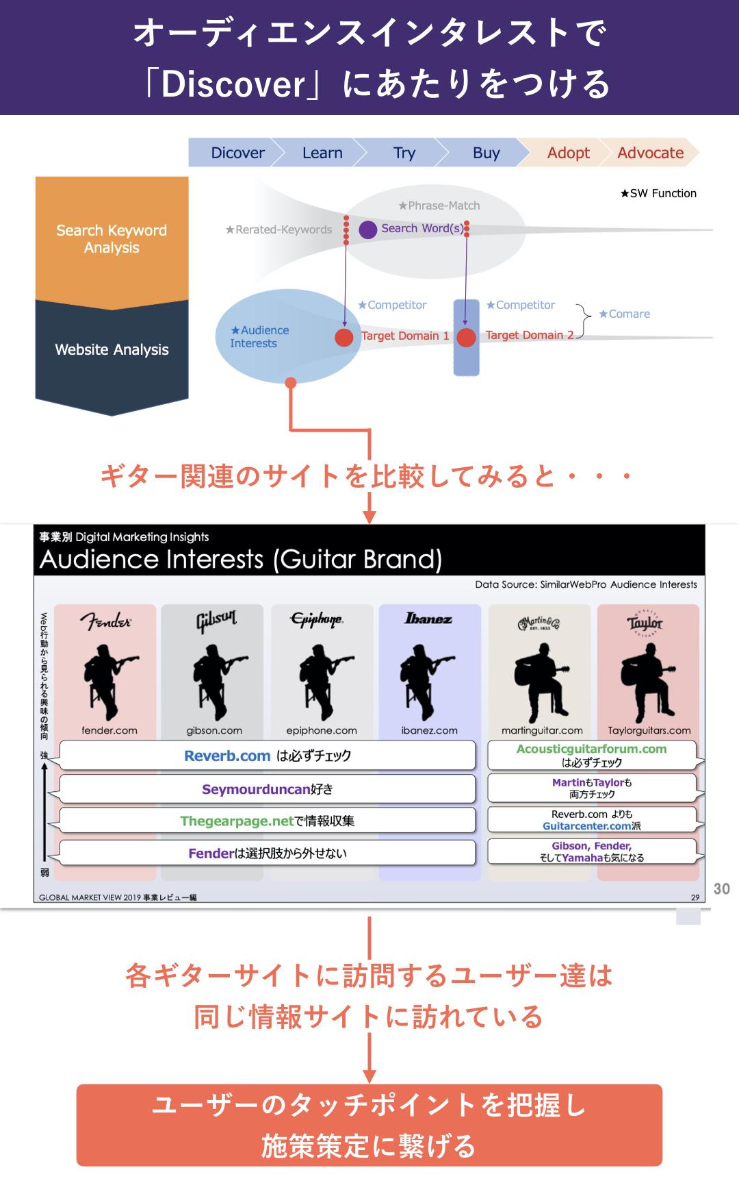 ヤマハ株式会社:濱崎司_オーディエンスインタレストで 「Discover」にあたりをつける