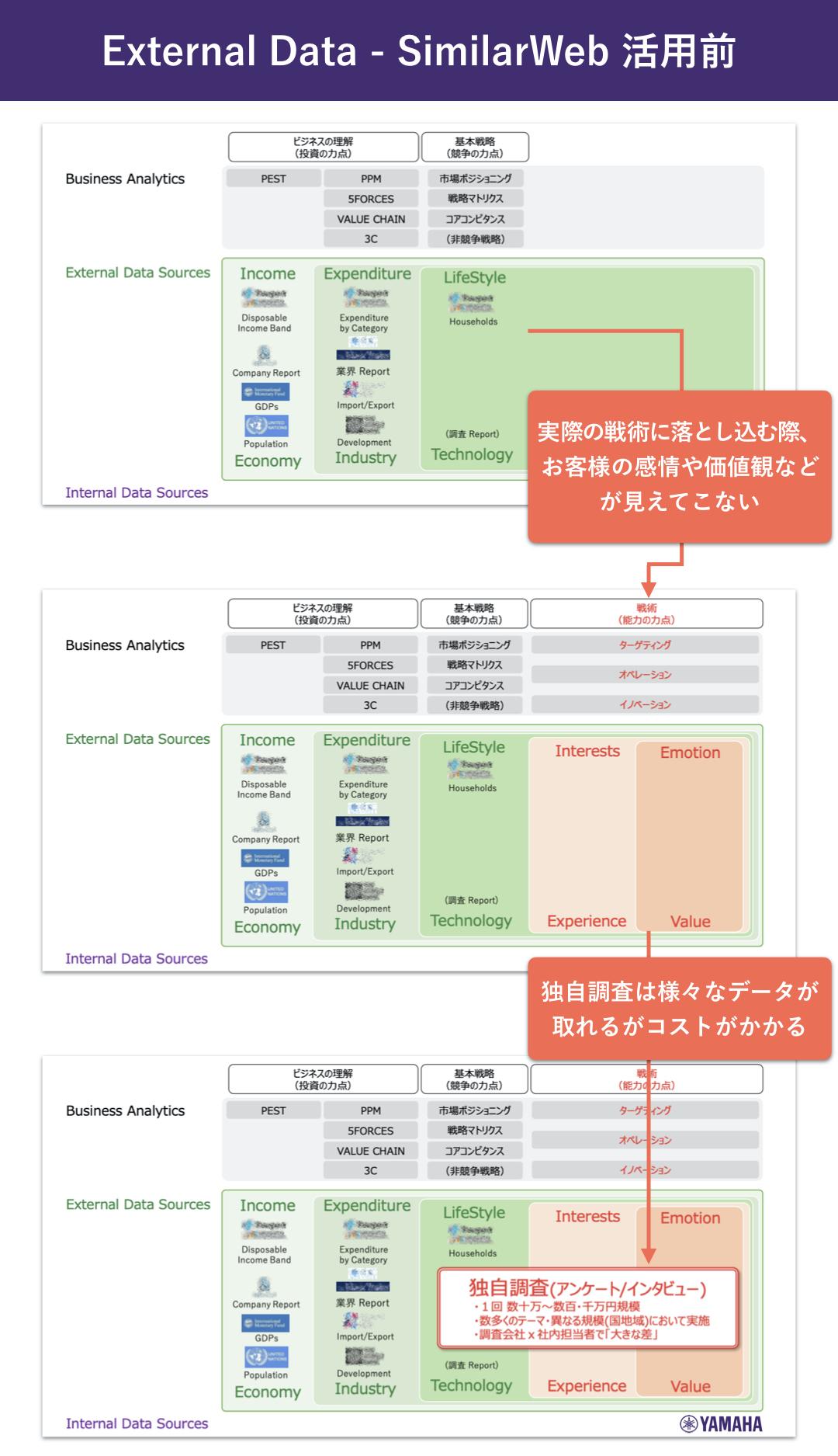 ヤマハ株式会社:濱崎司_External Data - SimilarWeb 活用前