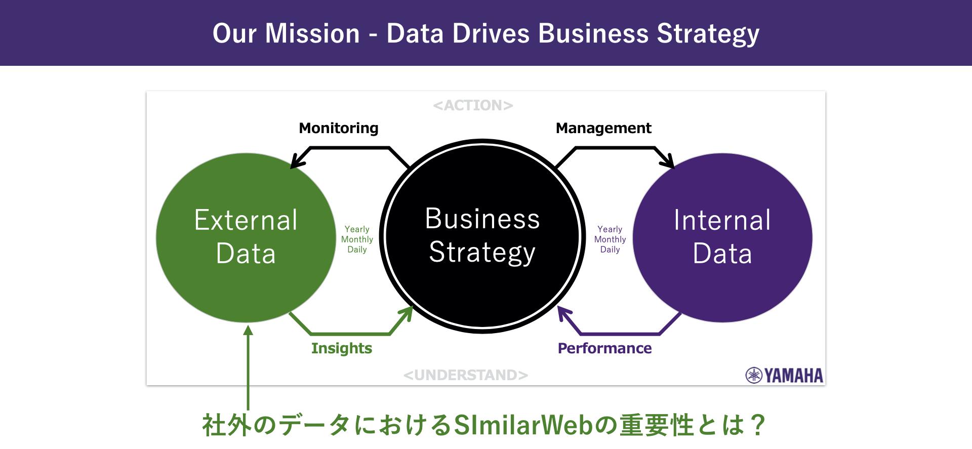 ヤマハ株式会社:濱崎司_Our Mission - Data Drives Business Strategy