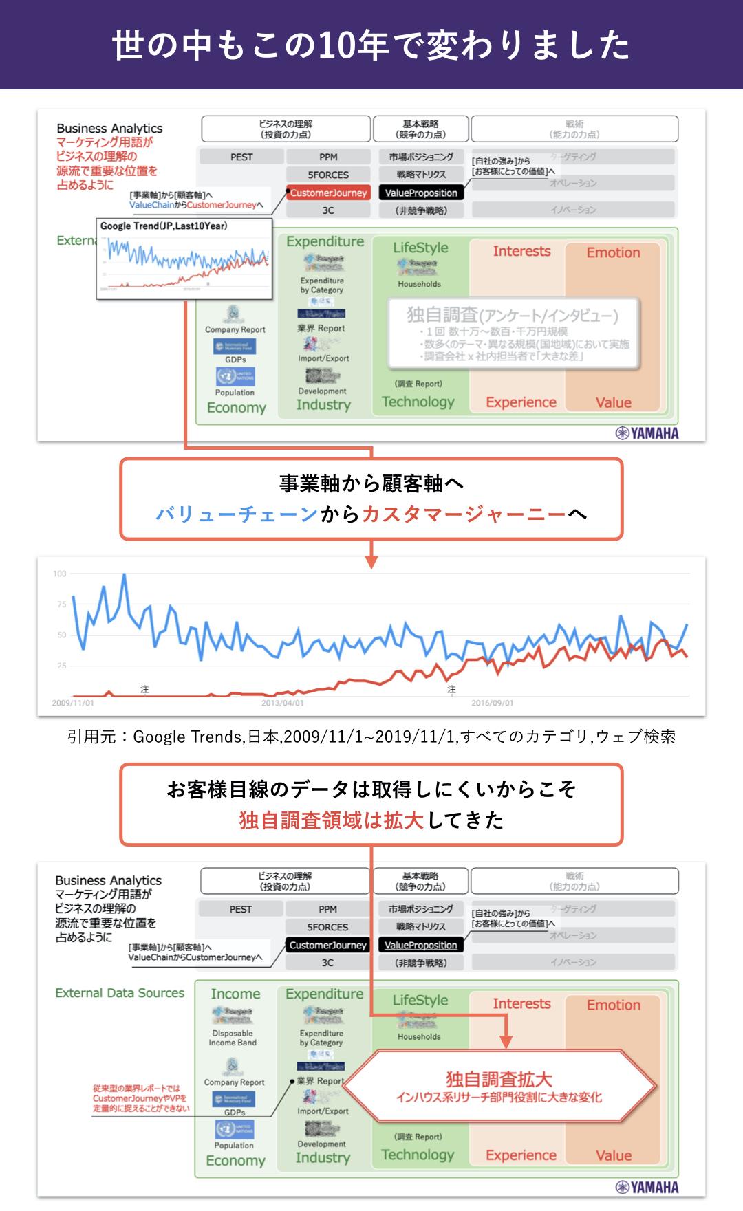 ヤマハ株式会社:濱崎司_世の中もこの10年で変わりました